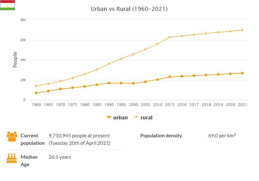 Tajikistan Urban and Rural Population