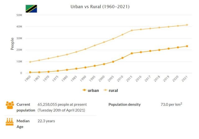 Tanzania Urban and Rural Population