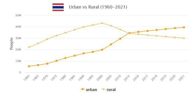 Thailand Urban and Rural Population