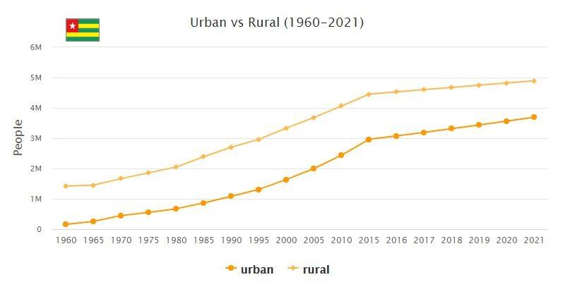Togo Urban and Rural Population