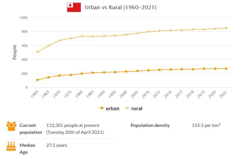 Tonga Urban and Rural Population