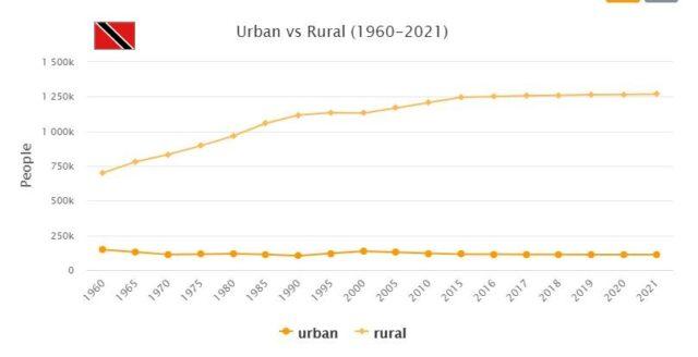 Trinidad and Tobago Urban and Rural Population