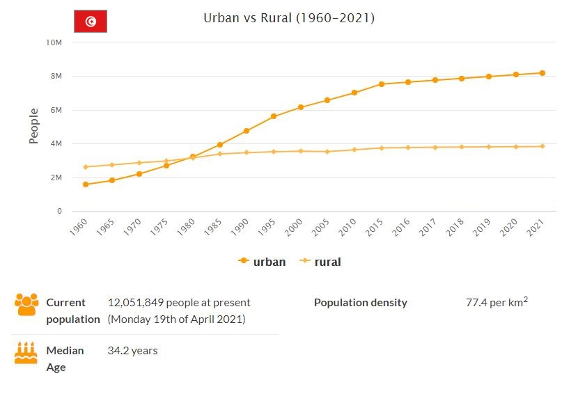 Tunisia Urban and Rural Population