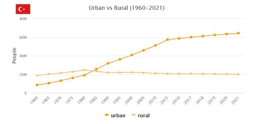 Turkey Urban and Rural Population