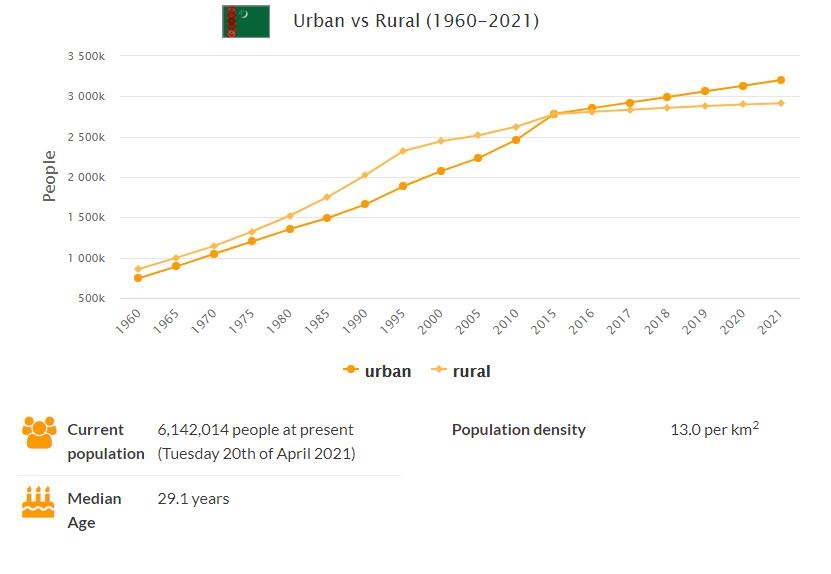 Turkmenistan Urban and Rural Population