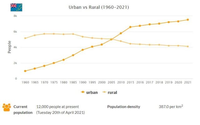 Tuvalu Urban and Rural Population