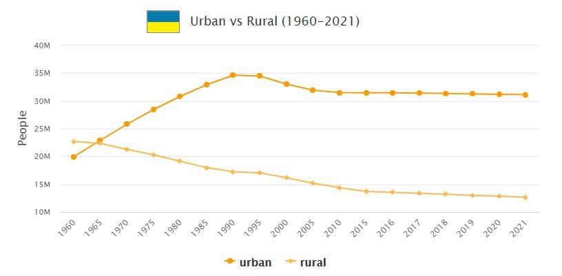 Ukraine Urban and Rural Population
