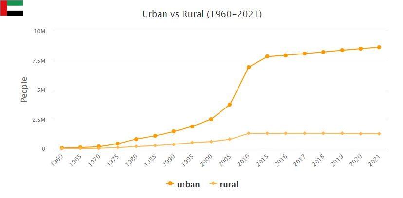 United Arab Emirates Urban and Rural Population