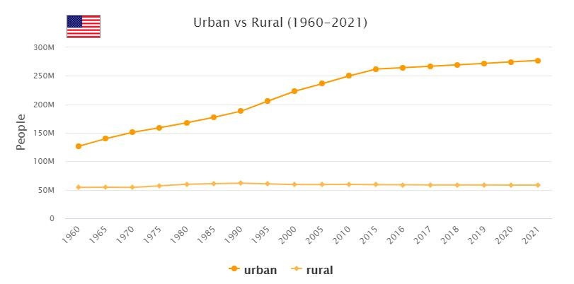 United States Urban and Rural Population