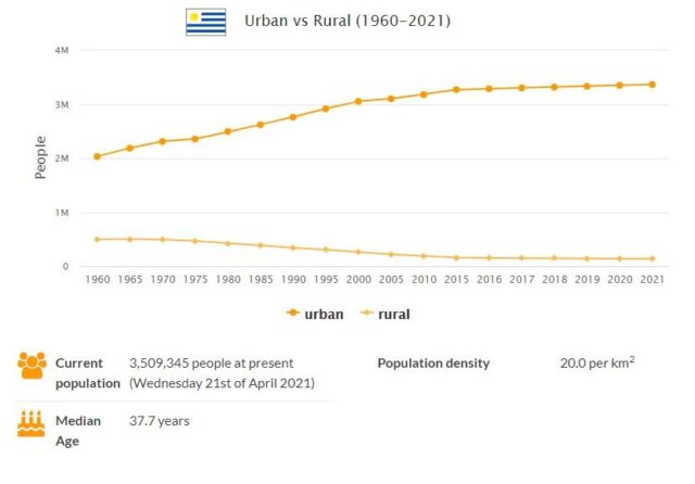 Uruguay Urban and Rural Population