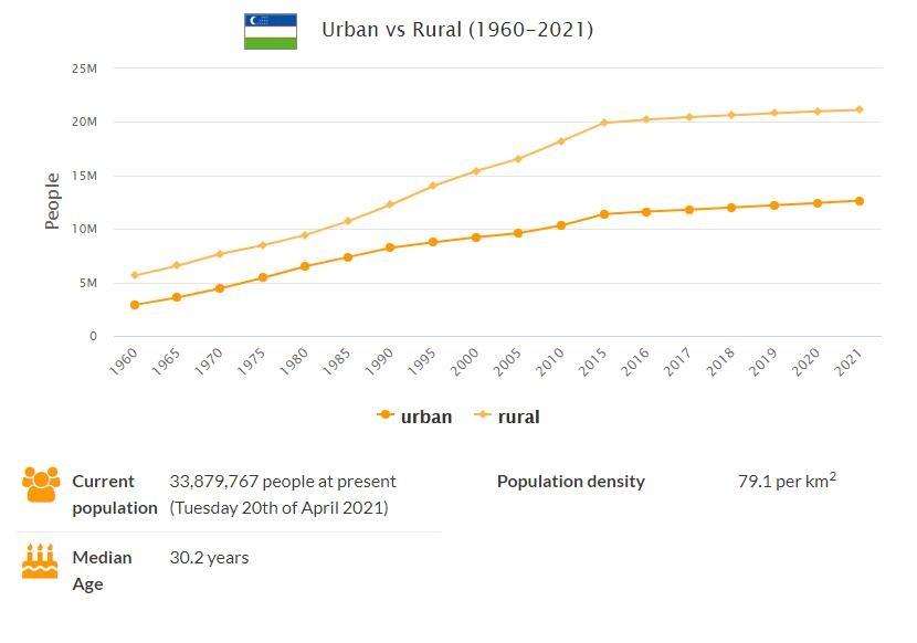 Uzbekistan Urban and Rural Population
