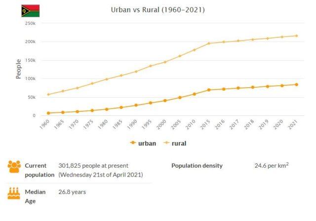 Vanuatu Urban and Rural Population