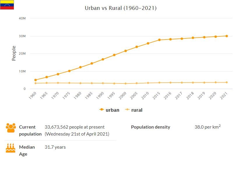 Venezuela Urban and Rural Population