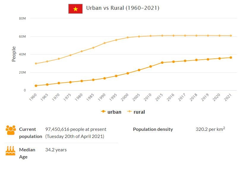 Vietnam Urban and Rural Population