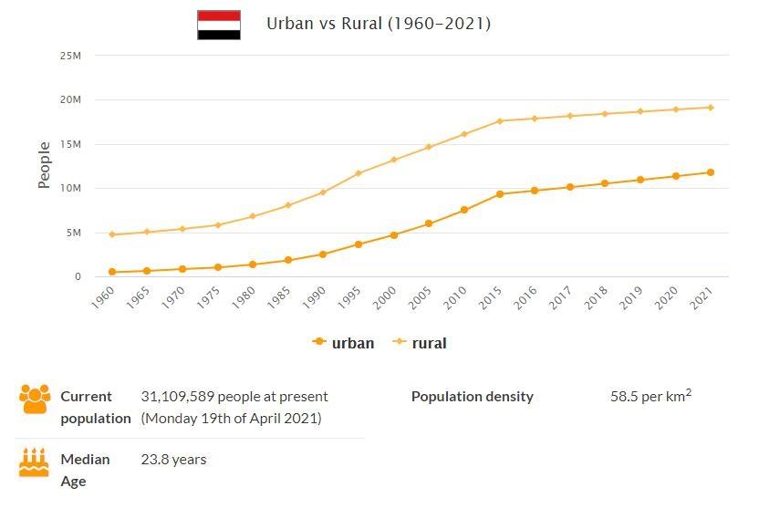 Yemen Urban and Rural Population
