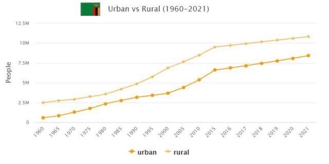 Zambia Urban and Rural Population