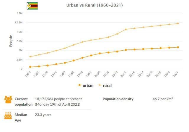 Zimbabwe Urban and Rural Population